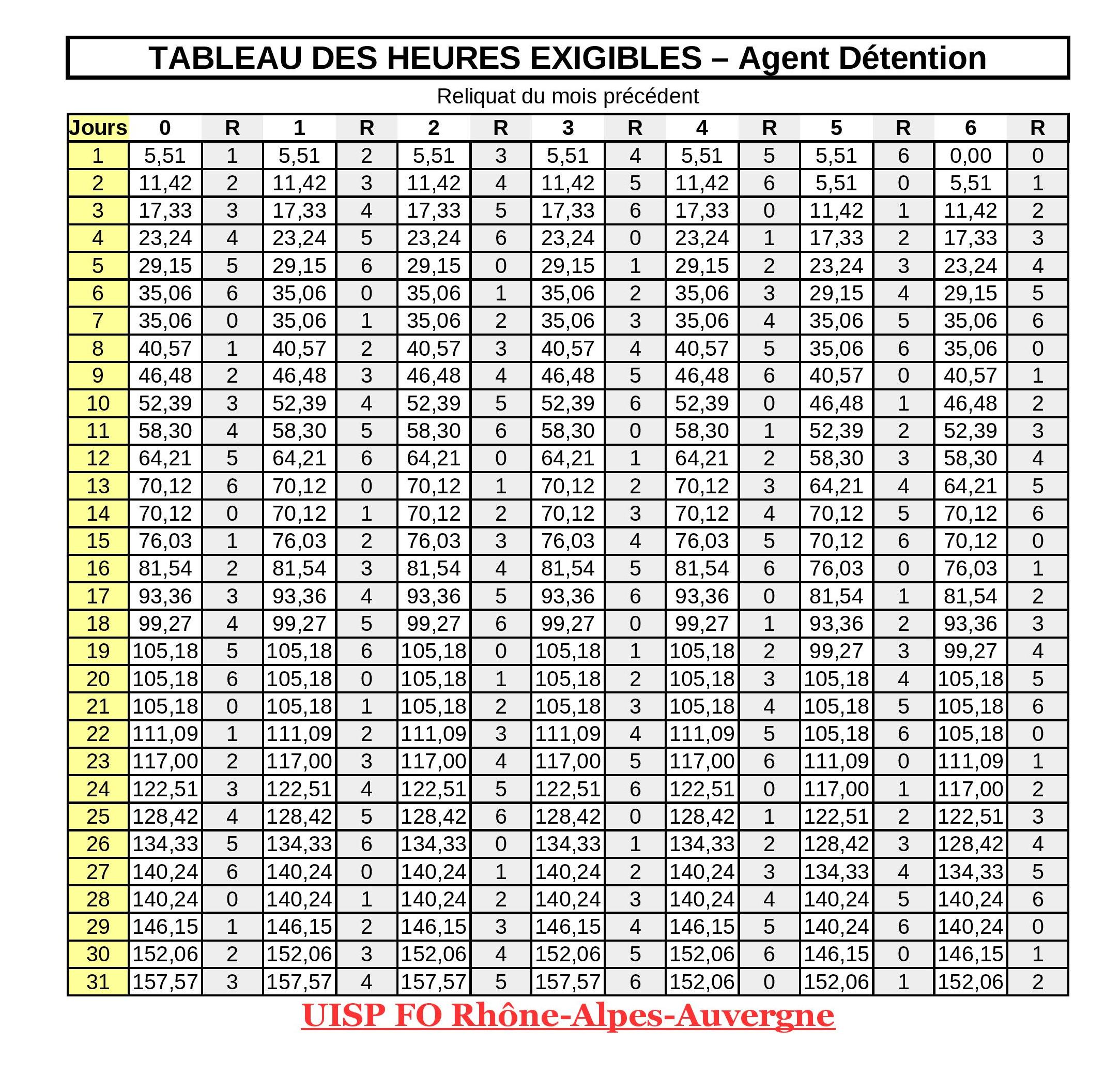 Calcul Heures Exigibles Fo Penitentiaire Uisp Rhone Alpes Auvergne